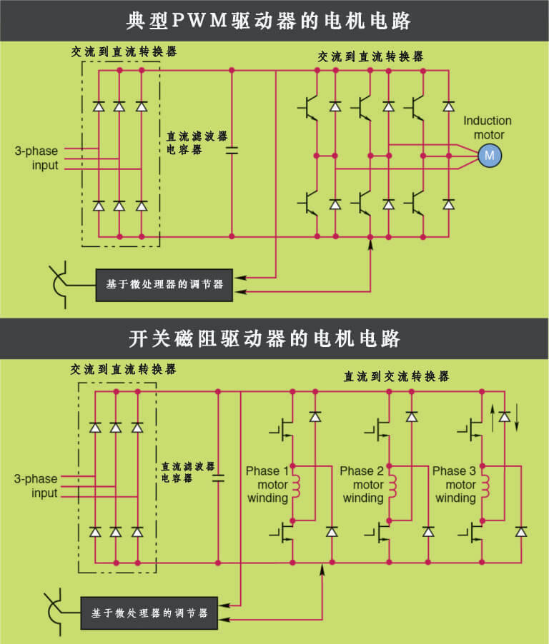stepper-drives-FAQ-12-motor-PWM-drive-versus-switched-reluctance-drive-for-motor-01-768x902 (1)