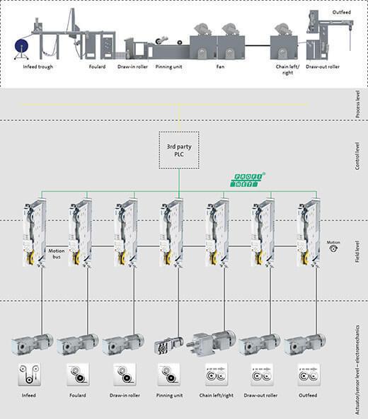 针对复杂应用的简单解决方案:Stenter
