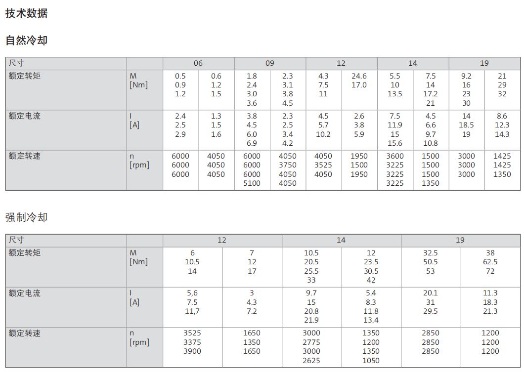 伦茨伺服电机MCS数据图